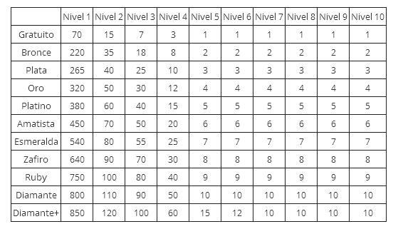 Tabla Membrecias y Referidos Publiboom